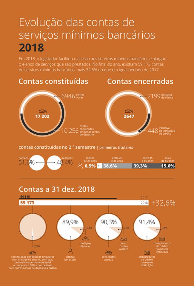 Evolução das contas de serviços mínimos bancários em 2018